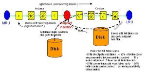 Architecture 10g | Oracle Database | Databases